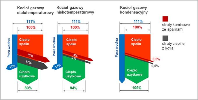 wykres sprawności kotłów gazowych