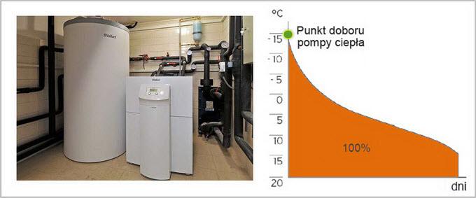 Pompa ciepła w układzie monowalentnym