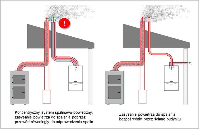 zasysanie powietrza przez ścianę